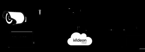 Схема работы системы видеонаблюдения совестно с Ivideon
